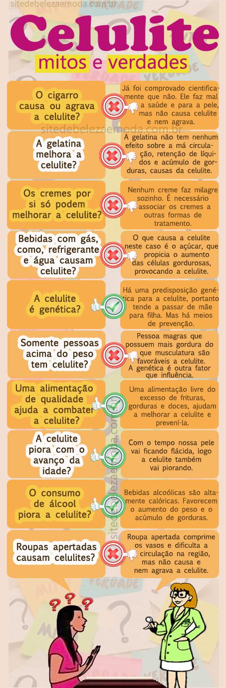 Infográfico da Celulite Mitos e Verdade