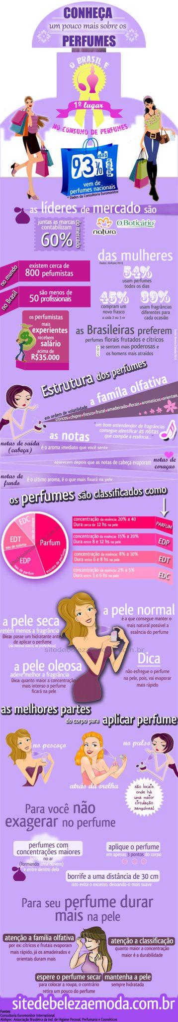 Perfume infográfico