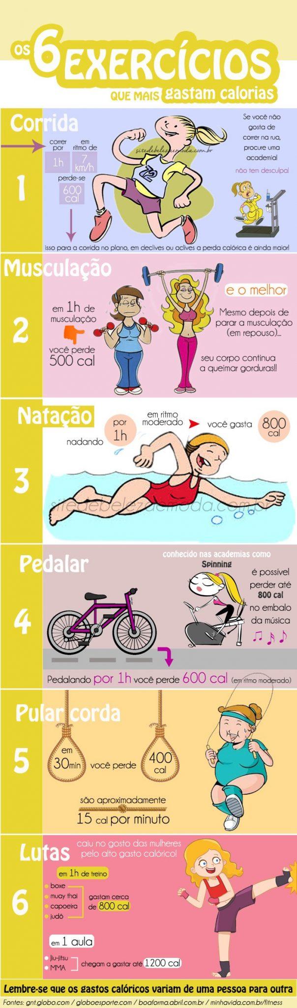 Exercicios-que-mais-gastam-calorias-infografico