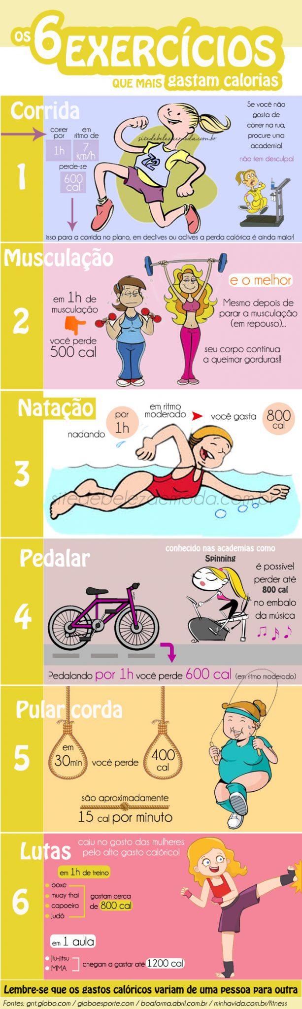 Exercícios físicos que mais gastam calorias infografico