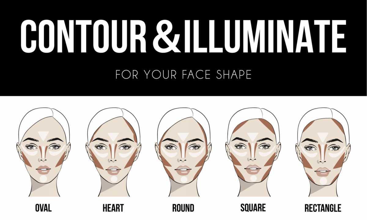 contorno de acordo com o tipo de rosto